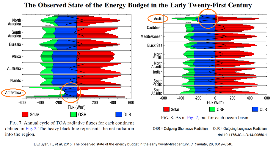 The observed state of the energy budget in the early twenty-first century.