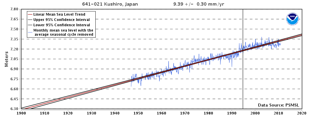 Sea-level is rising at Kushiro, Japan, at 17.59 mm/yr