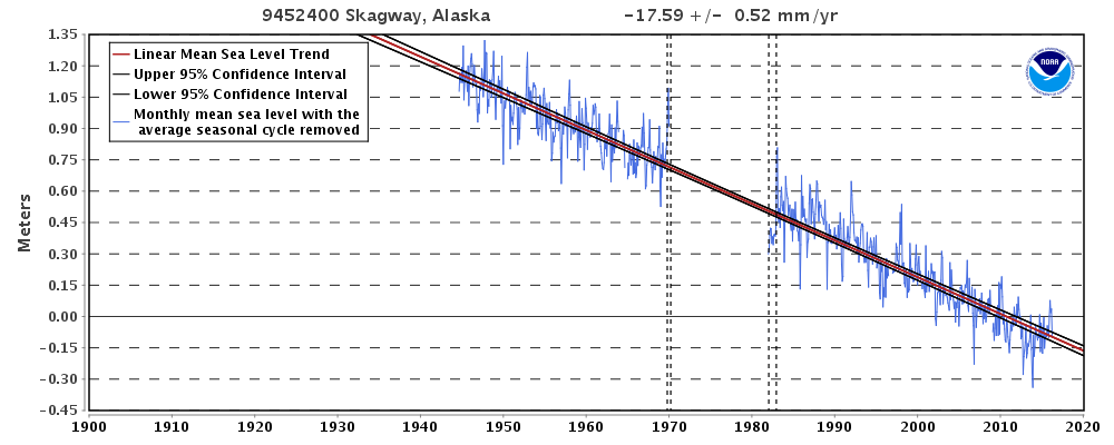 Sea-level is falling at Skagway, Alaska, at 17.59 mm/yr