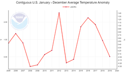 Graph of USNCH temperatures, 2005-2019 (no apparent trend)