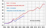 University of Colorado sea-level rise, rev 2 contrasted with rev 1.2