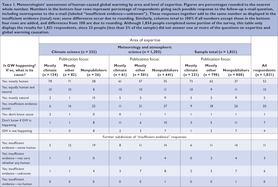 table of BAMS Professional Member responses