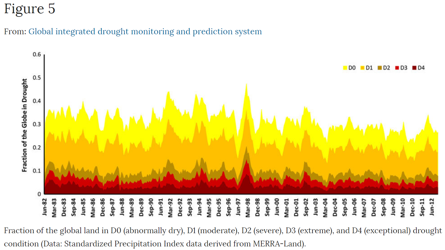 global drought trends, 1982-2012