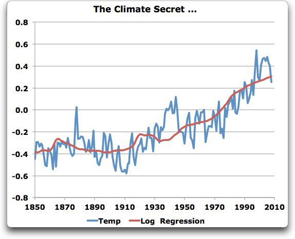 log2 vs. temperature, 1850 to present