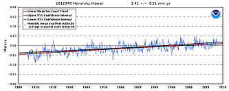 Sea-level at Honolulu is rising at about 1.4 mm/yr