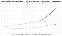 Atmospheric CO2 & CH4 since 1850