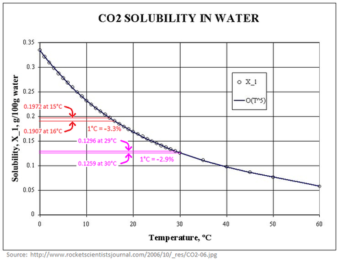 CO2 solubility in water vs. temperature