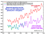 GISS vs UAH & HadCRUT temperature trends, 1958-2018