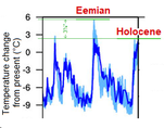 Eemian vs. Holocene temperatures