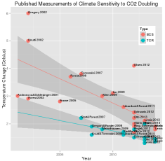 David Stockwell's graph of climate sensitivity estimates vs. year