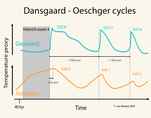 Dansgaard-Oeschger cycles in northern and southern hemispheres