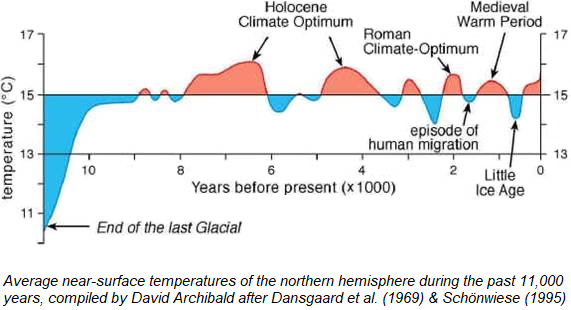 Image result for mid holocene warm period