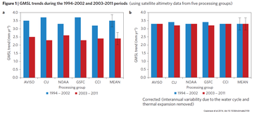 GMSL trends during the 1994-2002 and 2003-2011 periods (using satellite altimetry data from five processing groups)