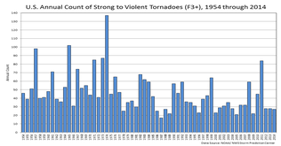strong (EF3-EF5) tornado frequency; click to enlarge